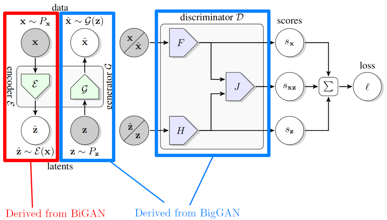 StephanHeijl com - Large Scale Adversarial Representation